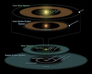 System_Epsilon_Eridani